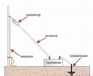 Репродуктор и антенна