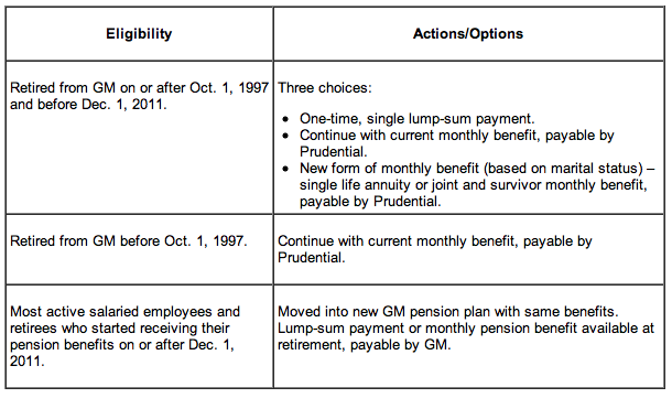 Viable opposition the grim future of our pension plans for General motors retirement benefits