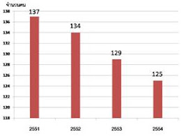 จำนวนนักเรียนปีการศึกษา 2551-2554