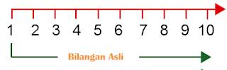 Bilangan Asli Dan Contohnya