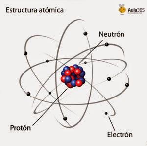 Particulas subatomicas