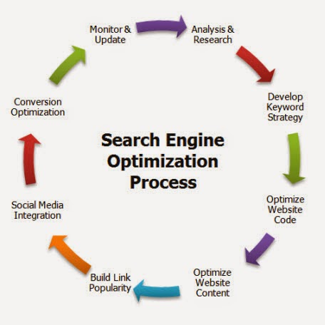 Website Optimization
