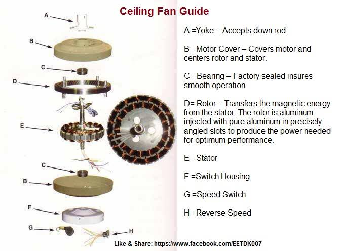 Ceiling Fan Troubleshooting Electrical Parts : Ceiling fan guide typical components