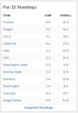 Pac-12 standings as of 1/2/2017