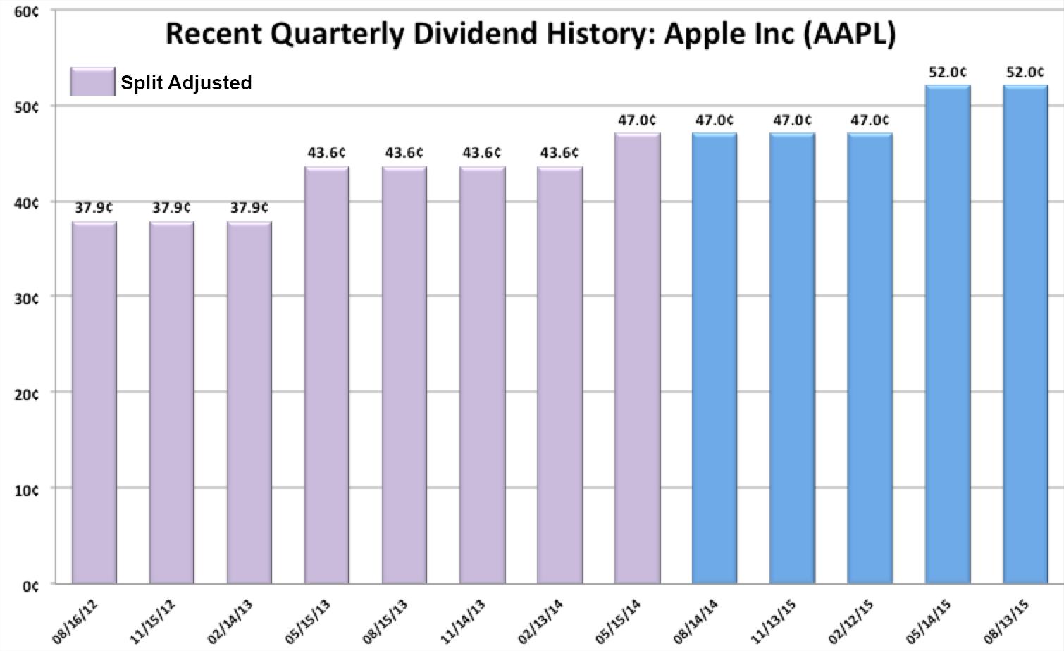 Aapl dividend date in Brisbane