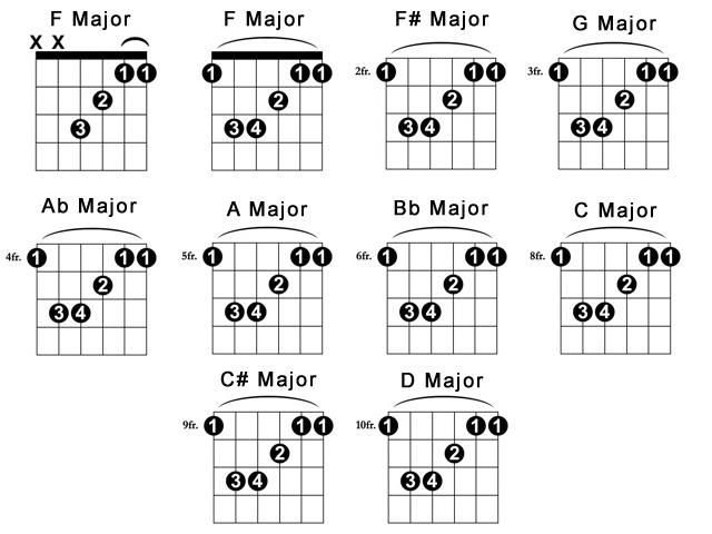 Guitar u00bb Guitar Chords Reggae - Music Sheets, Tablature, Chords and Lyrics