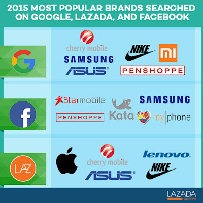 2015 most popular brands Philippines mobile google