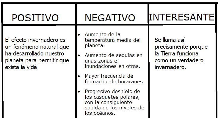 Estrategias Constructivistas  Pni  Positivo  Negativo  Interesante