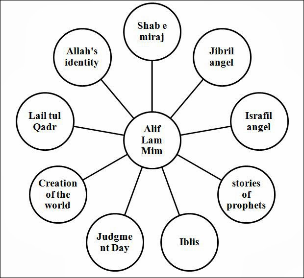 Alif lam mim unlocked part i the introduction sanandh by alif lam mim relationship diagram ccuart Gallery