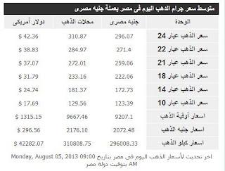 أسعار الذهب اليوم الاثنين 12 أغسطس 2013 بمصر
