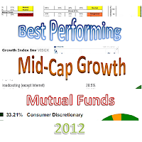 Best Performing Mid Cap Growth Mutual Funds