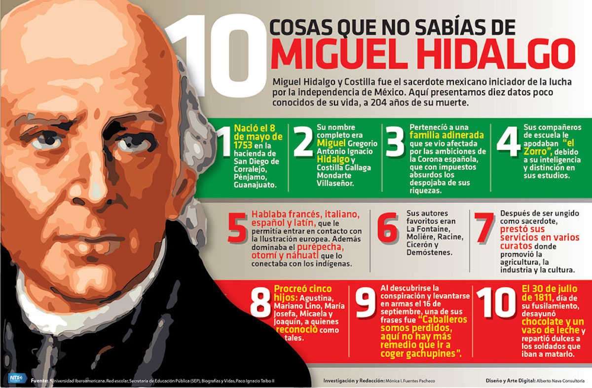 miguel hidalgo Father of mexico's independence by angie galicia late one september evening the name of miguel hidalgo y costilla became forever engraved in mexico's history since that night, his life as well as that of mexico, changed radically.