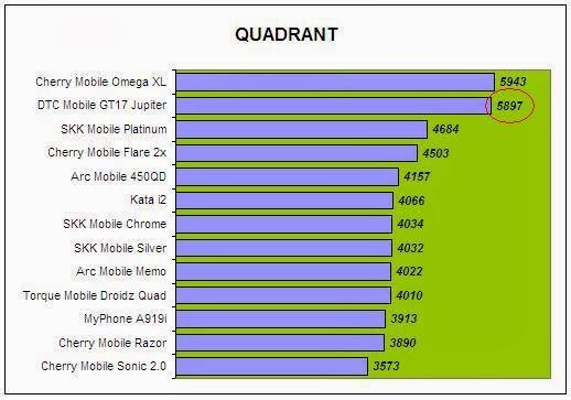 DTC Mobile GT17 Jupiter Quadrant Comparison