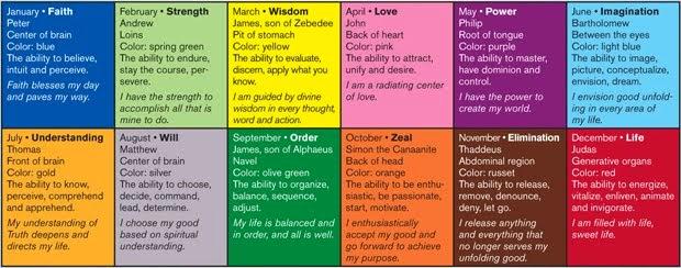 Unity's Twelve Power Chart