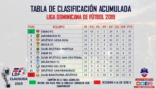 Cibao FC recibe Delfines el domingo en Torneo Clausura