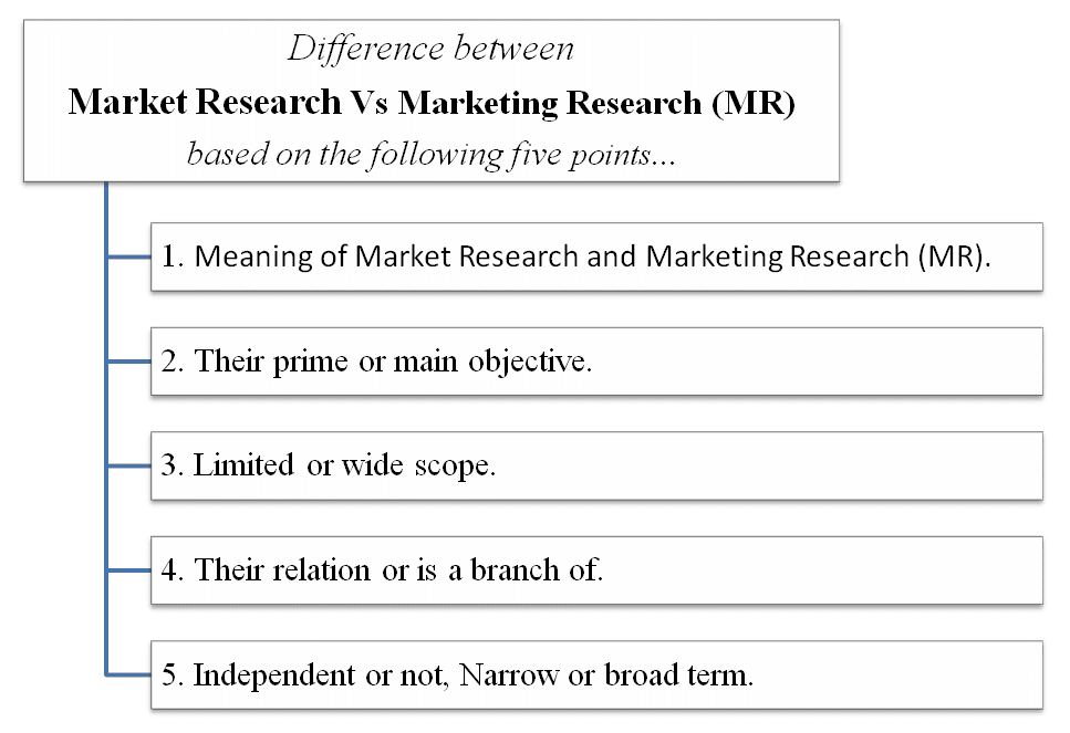 Difference between market research vs marketing research