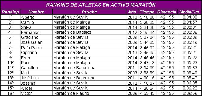 Ranking en Maratón 2014
