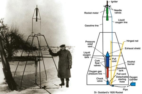Roket buatan Robbert H. Goddard