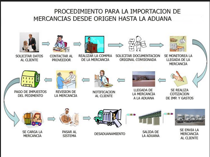 La forma m s sencilla de aprender comercio internacional for Salida de la oficina internacional de origen