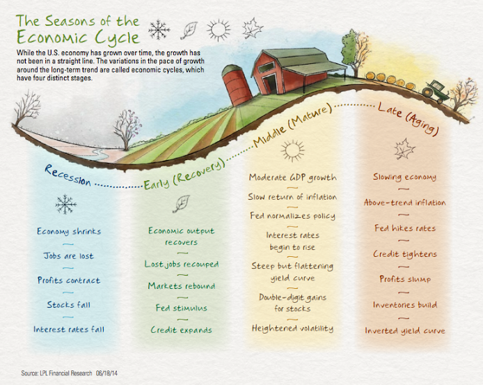 Seasons of the Economic Cycle