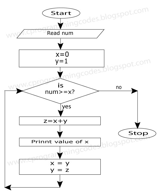 Fibbonacci Series Algorithm With Flowchart Problem Solving Algorithms