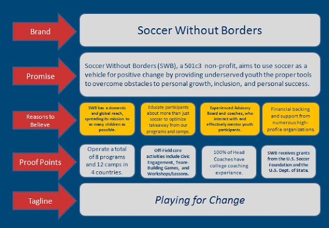 Kevin's Capital Campaign Blog: Soccer Without Borders - Brand Platform