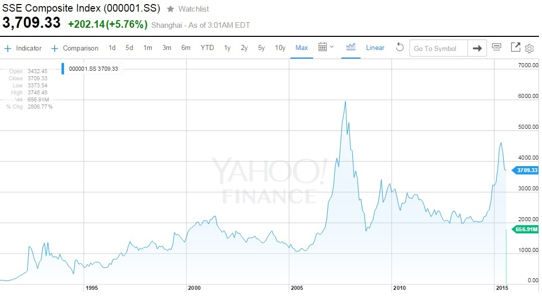 Conversable Economist Chinas Stock Market Performance A 25 Year View