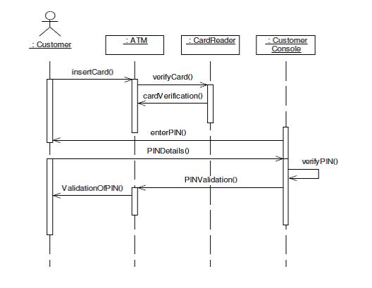 uml diagrams for atm machine  study pointsequence diagram for pin verification
