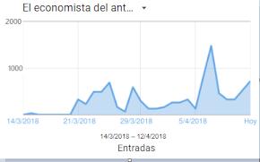 """Éxito de visitas en la nueva época de """"El Economista del antifaz"""""""