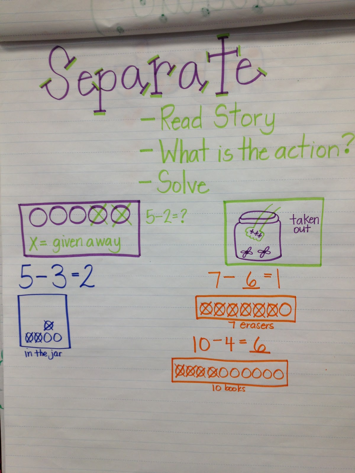 Multiplication Strategies Anchor Chart Anchor charts for addition and