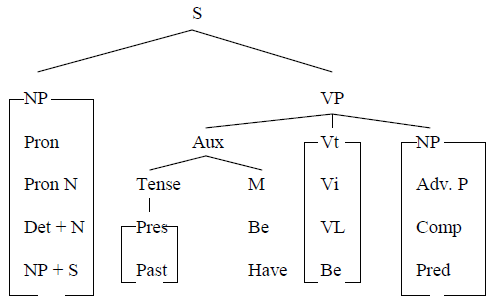 How to draw tree diagram awin language tree diagram provides a precise means of defining syntactic relation np is immediately dominated by an s in the subject of that sentence ccuart Images