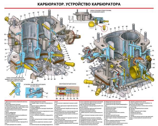 Регулировка карбюратора ваз 2103