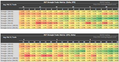 RUT Short Strangle Summary Normalized Percent P&L Per Trade