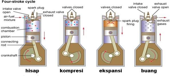 Prinsip kerja atau cara kerja mesin empat langkah