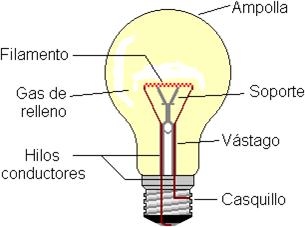 física 1: lampara incandescente