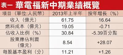 華電福新能源 816 中期業績