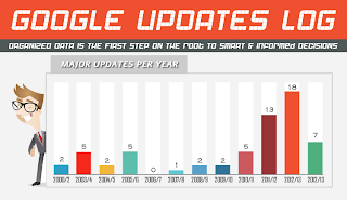 Image: Google Updates Log From 2000 To 2013
