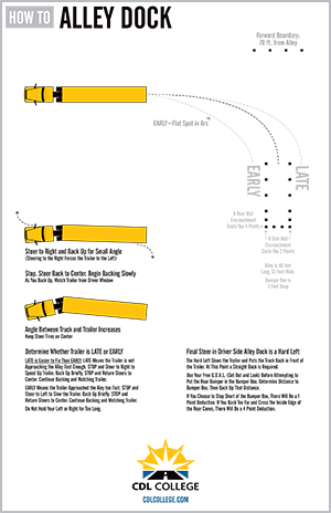 CDL_College_Truck_Driving_School_Alley_Dock_Inforgraphic