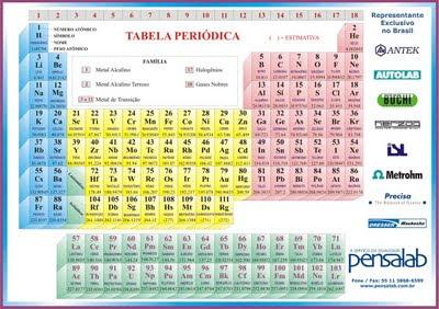 TABELA PERIÓDICA COMPLETA- IMPRIMIR 2012-2013