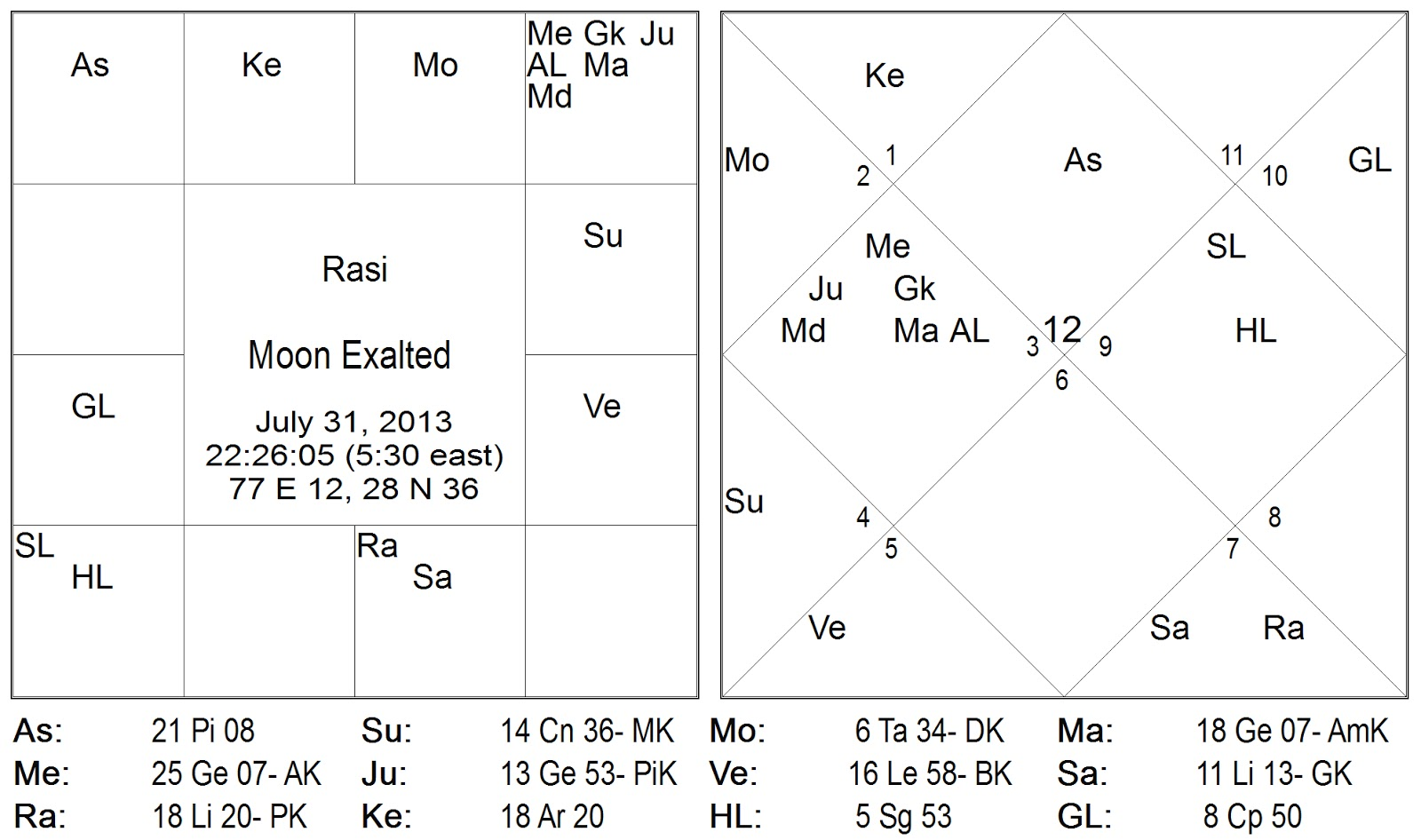 It is in perspective that the transit chart or the gochara chakra is extracted below for the 31st of july 2013 to the 2nd of august 2013