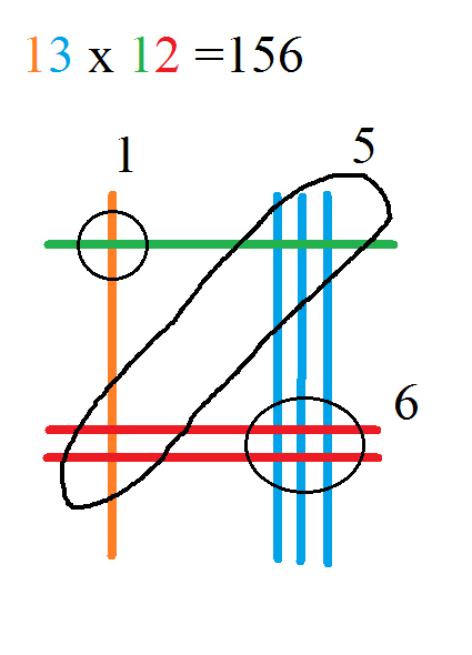 Pinstrosity: Multiplication Pin Explained