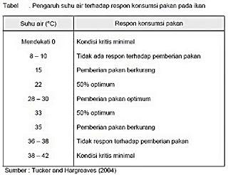 tabel suhu