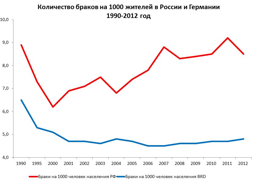 Оценки среднего возраста при вступлении в первый брак для мужчин и женщин, полученные различными методами, россия