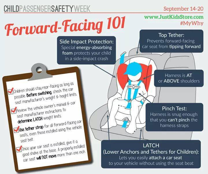 When Can A Child Face Forward In A Car Seat >> Medical Mom: Car Safety