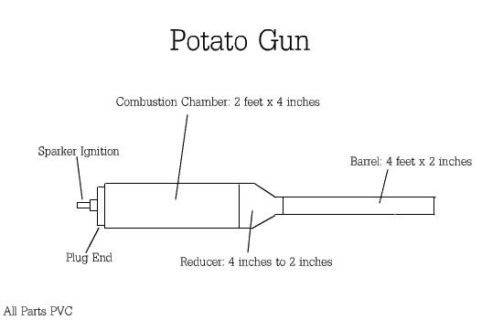 potato gun plans