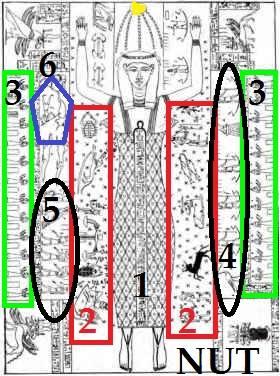 Mısırlılar ve Güneş Sistemi