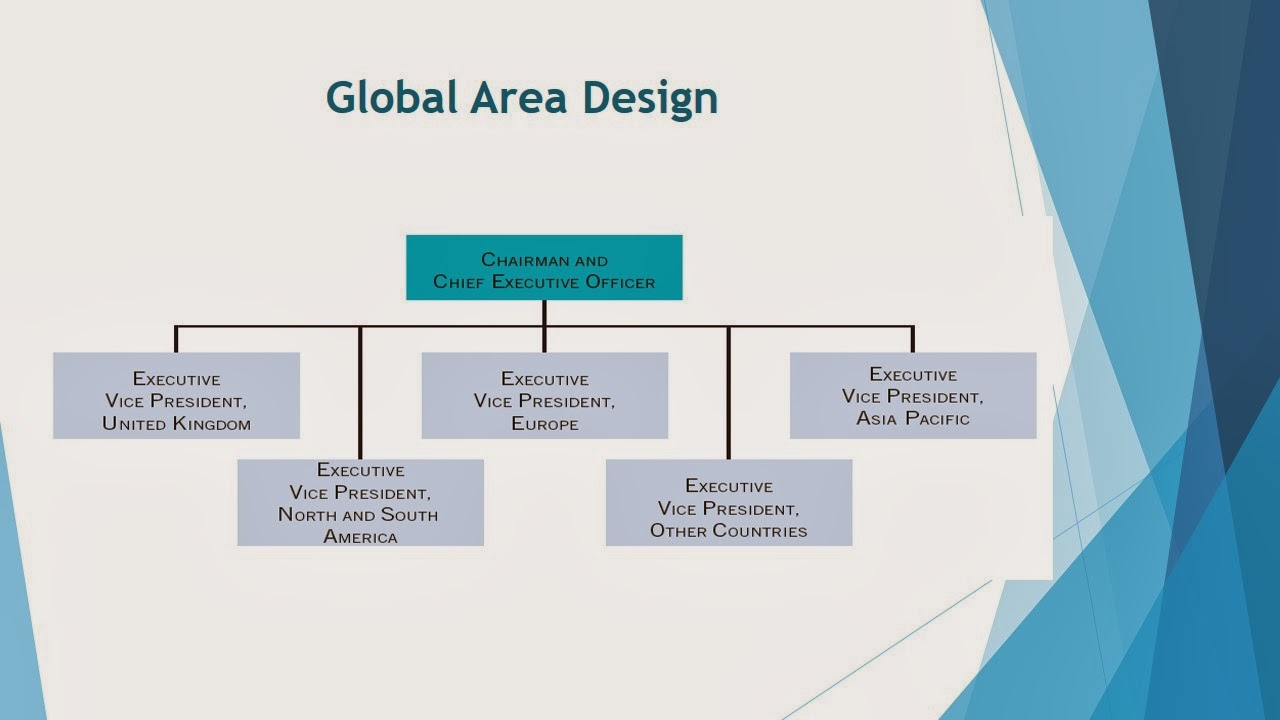 International business jtp293 global area design for Global design company