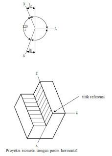 Proyeksi isometri dengan posisi horisontal Contoh :