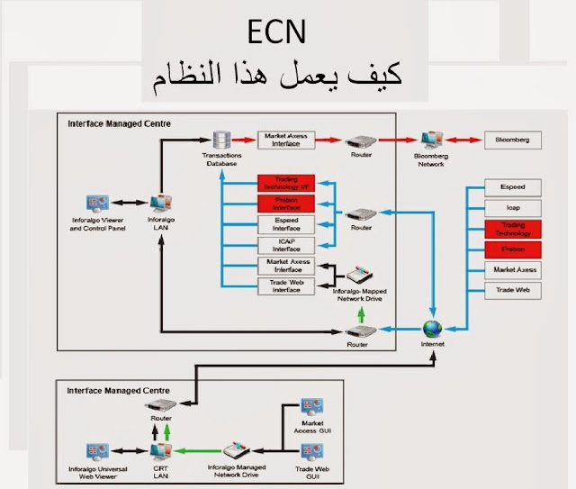 التداول بنظام ECN