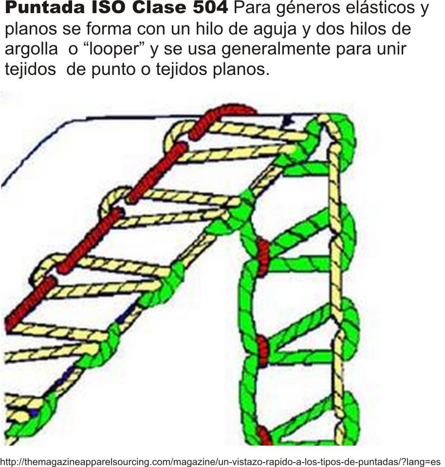 Lenceria De Baño Tejida:puntada_overlok_ISO_calse_504_coser_trajes_de_baño_ropa_interiorjpg